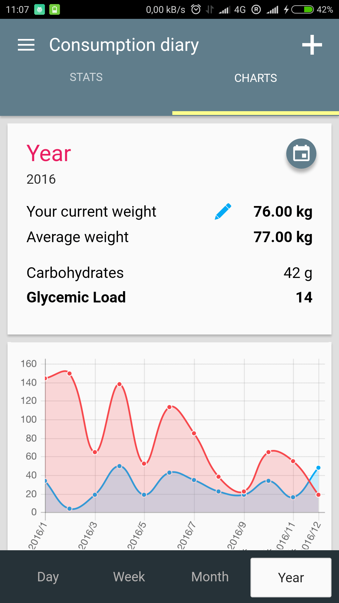 Glycemic Load and weight tracker